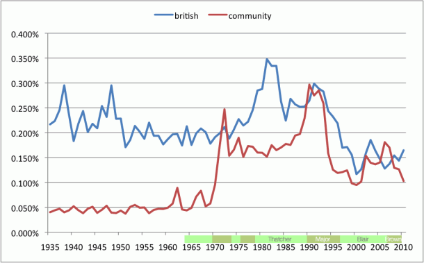 Graph of Parliamentary Word Usage for: British, Community