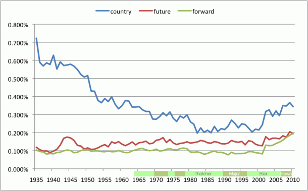 Graph of Parliamentary Word Usage for: Country, Future, Forward