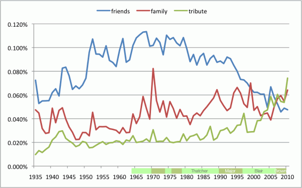 Graph of Parliamentary Word Usage for: Friends, Family