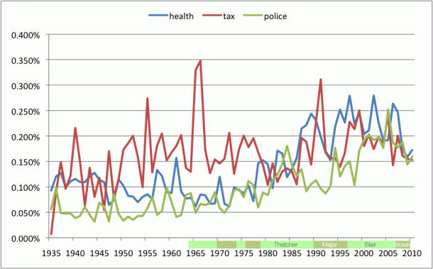 Graph of Parliamentary Word Usage for: Health, Tax, Police