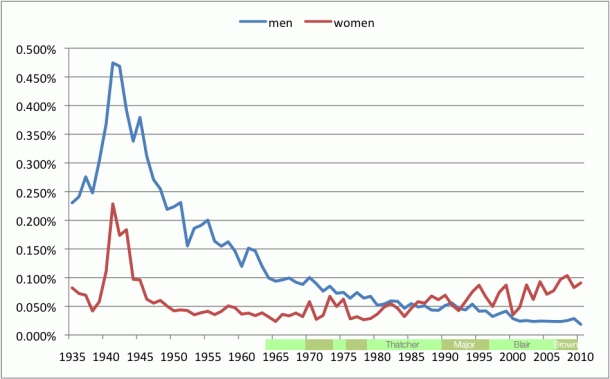 Graph of Parliamentary Word Usage for: Men, Women