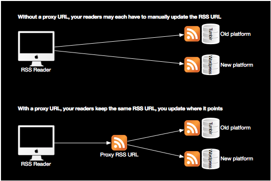 Using an RSS Proxy URL for your blog
