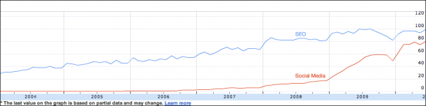 Google search trends for SEO and Social Media, 2004-2010