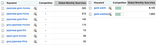 Google Monthly Searches for Japanese Gore Films and Geek Watches