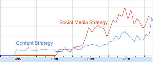 Content Strategy vs Social Media Strategy search volumes
