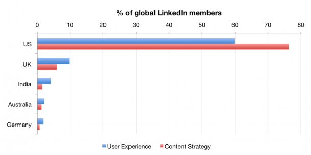 The geography of content strategists and user experience experts on LinkedIn