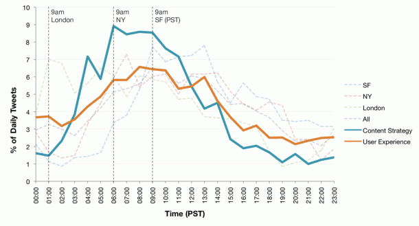 Content Strategy and User Experience tweet rates by time of day